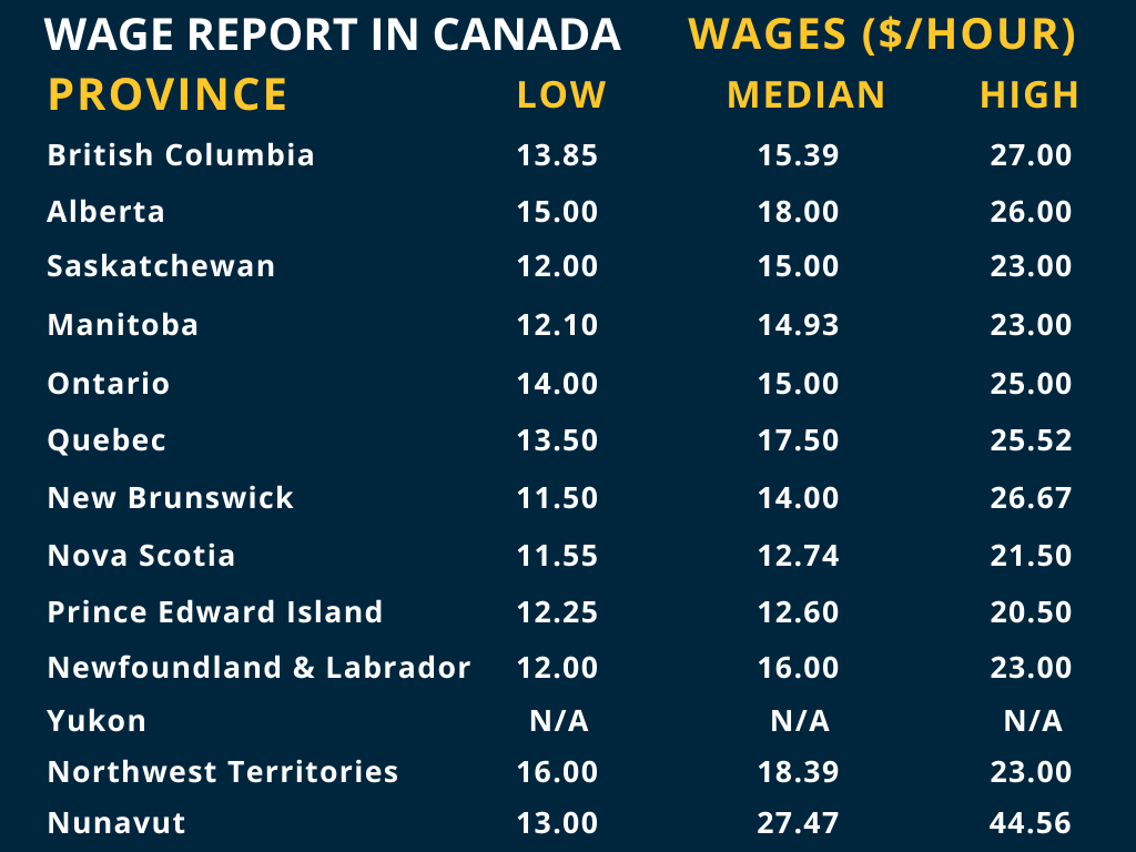 Canada Wages